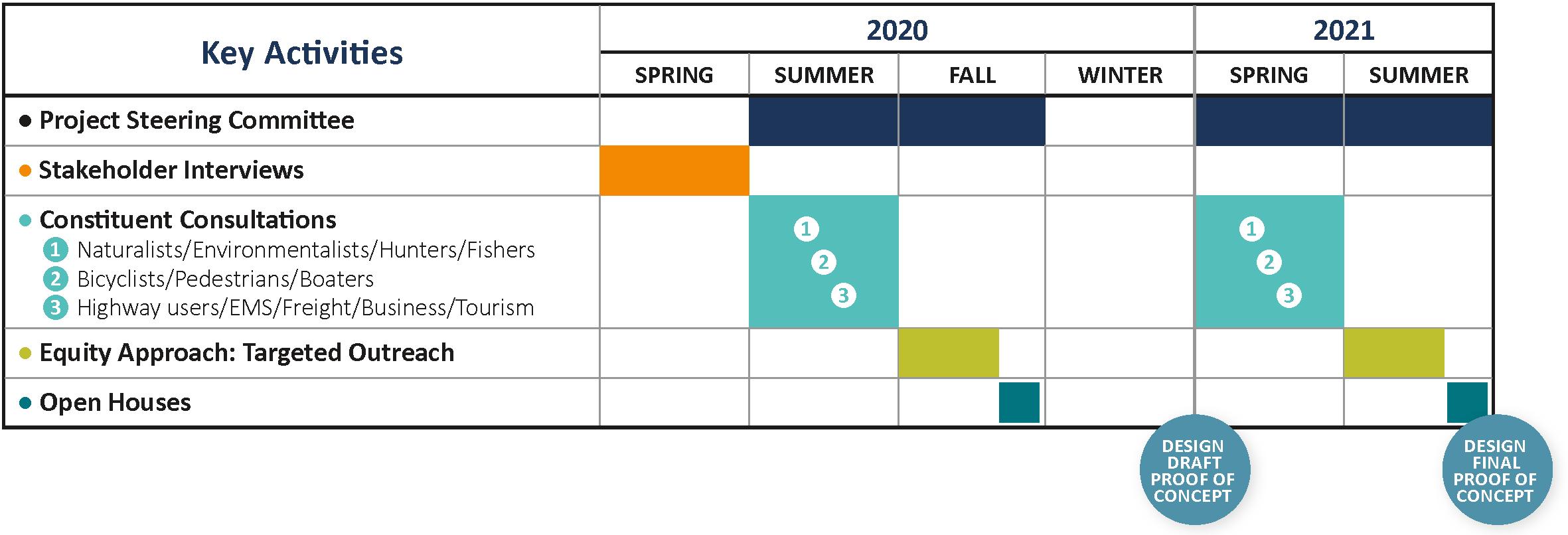 ODOT Hwy-126 Graphs v2-Timeline